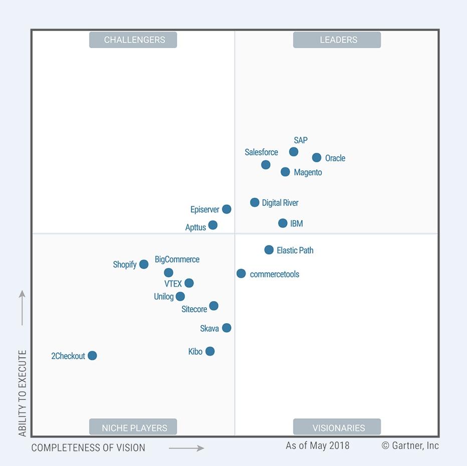 Relatório Gartner sobre tecnologias líderes nos mercados em que atuam.