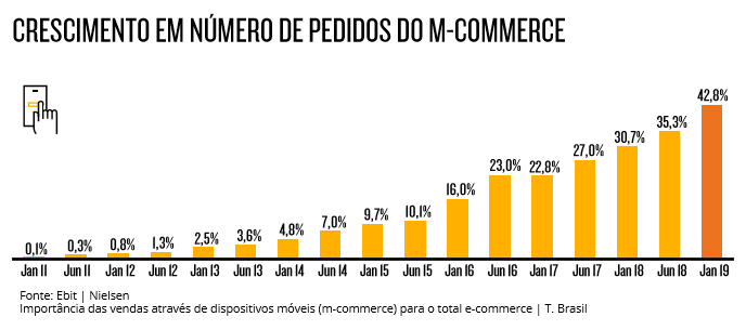 número pedidos m-commerce