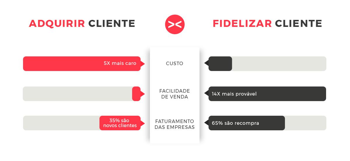 A fidelização de clientes ajuda muito a vender mais no e-commerce