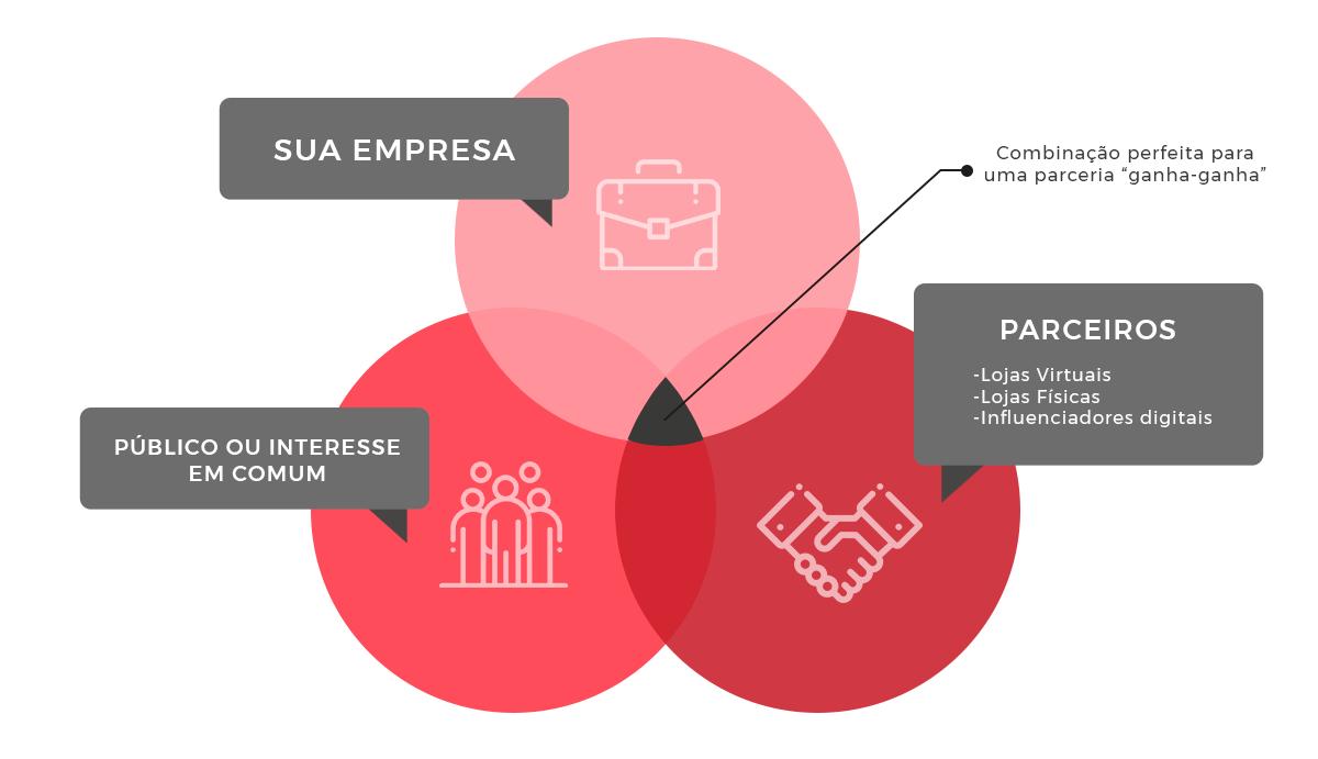 Criar parcerias vai aumentar a sua rede de possibilidades e, ainda, te ajudar a vender mais no online