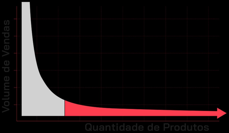 Gráfico da teoria da Cauda Longa que ajuda a entender o que é e-commerce de nicho.