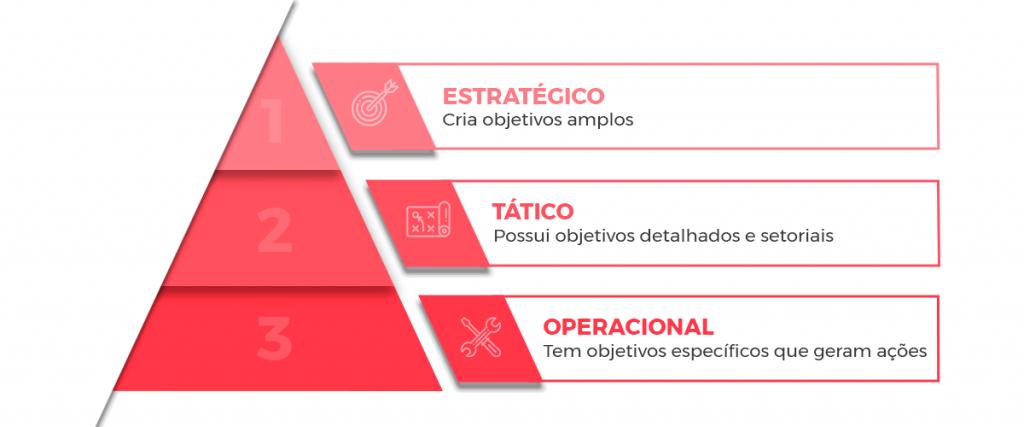 O Planejamento é separado em três fases: o Planejamento Estratégico, Tático e Operacional.