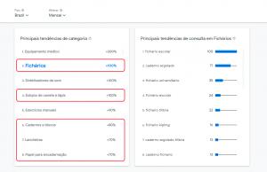 Categorias do varejo mais procuradas no Google no mês de janeiro de 2021.